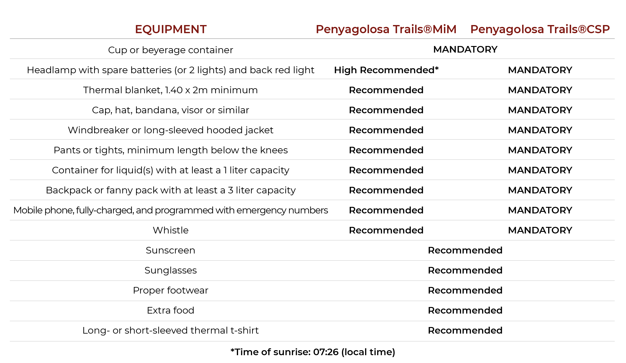regulations-recommended-equipment-en-2019